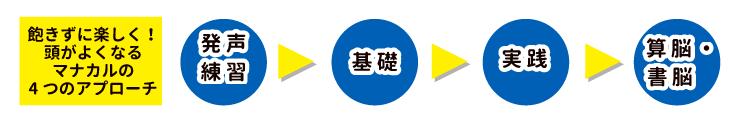 マナカル 一之江 コミュニケーション